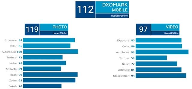 Huawei P30 Pro установил рекорд по качеству камеры в рейтинге DxOMark