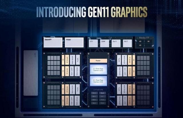 Подробности обо всех моделях встроенных графических процессоров Intel 11-го поколения
